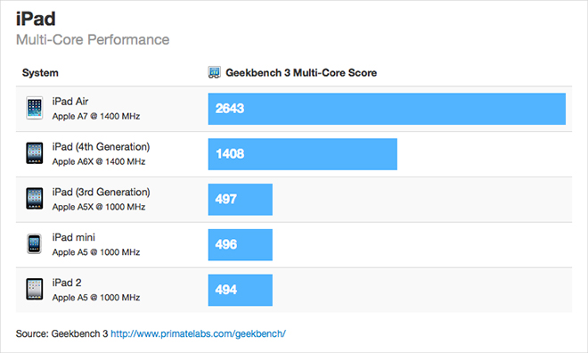 Benchmarks for Apple's iPad Air show 90% performance boost