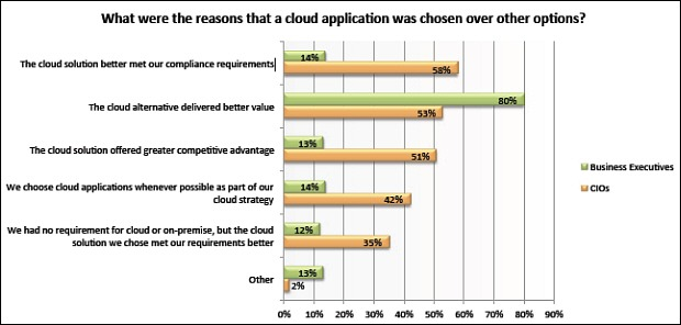 http://cdn-static.zdnet.com/i/r/story/70/00/010074/cloud-research-big-gaps-between-cio-and-business-leaders-v1-620x296.jpg?hash=ZGqyLGt2Mz&upscale=1