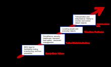 http://en.wikipedia.org/wiki/Internet_of_Things