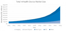 http://www.computerworld.com/common/images/site/features/2014/07/Total%20mHealth%20Device%20Market.jpg