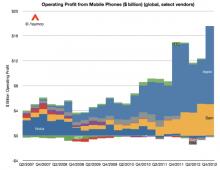 http://photos.appleinsider.com/asymco-smartphone-profits.png