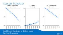 http://zdnet2.cbsistatic.com/hub/i/r/2015/02/24/eb78da89-431d-4de7-9888-66a245e351a0/resize/770x578/bd096bb727d7092ff5ecf5f191546f9e/intel-cost-per-transistor.jpg