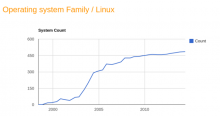 http://cdn-static.zdnet.com/i/r/story/70/00/030890/june-2014-linux-supercomputers-v1-620x327.png?hash=ZJIzMGV5Az&upscale=1