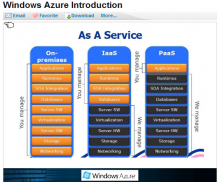 http://i.zdnet.com/blogs/ms-azure-intro.png