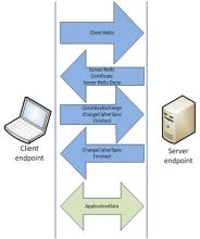 http://cdn-static.zdnet.com/i/r/story/70/00/016573/ssl-handshake-517x618.png?hash=ZwywZGxlZw&upscale=1